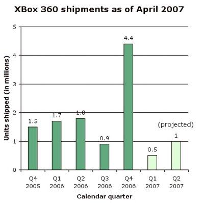xbox-shipments.jpg