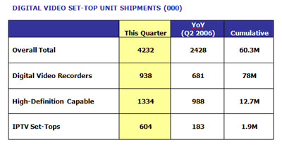 digital-video-q2-shipments.jpg
