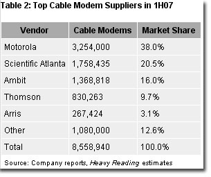 heavy-reading-modem-shipments-report.jpg