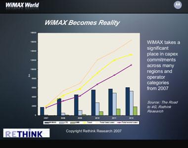 wimax-graph.jpg
