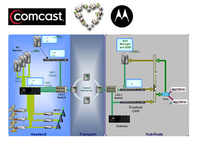 comcast-selects-motorola-switched-digital-video.jpg