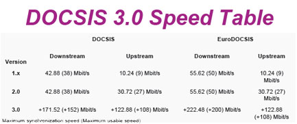docsis-3-speed-table.jpg