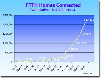 us-ftth-homes.jpg