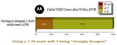 vod-plus-dvr-users.jpg