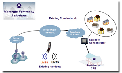 motorola-femtocell-solution.jpg