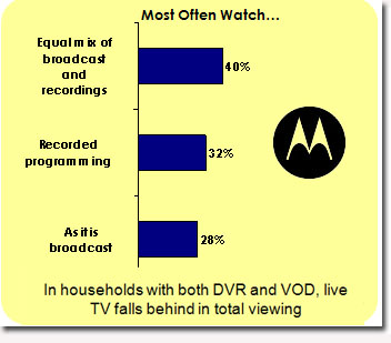 motorola-research-live-tv.jpg