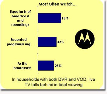 motorola-research-live-tv.jpg