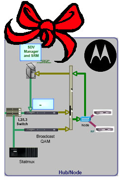 motorola-switched-digital-video_holiday-bow_cropped.jpg