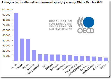 oecd-average-download-speeds.jpg
