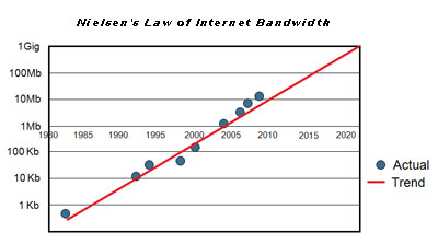nielsens-law-of-internet-bandwidth.jpg