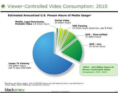 blackarrow-viewer-controlled-video-consumption