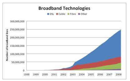 point-topic-broadband-growth