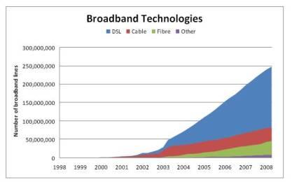 point-topic-broadband-growth