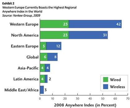 yankee-supercomm-report-anywhere-index-wired-wireless-broadband