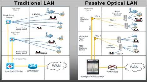 Motorola Passive Optical LAN POL