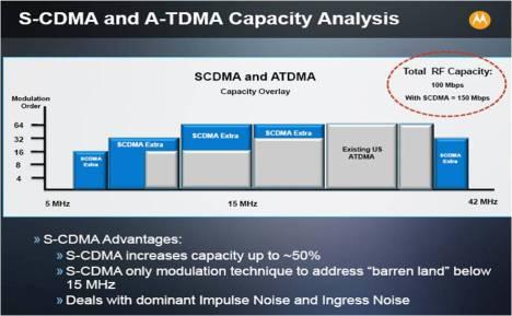 Motorola S-CDMA