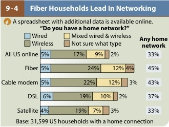 Home networking Forrester 2009 report GigaOM