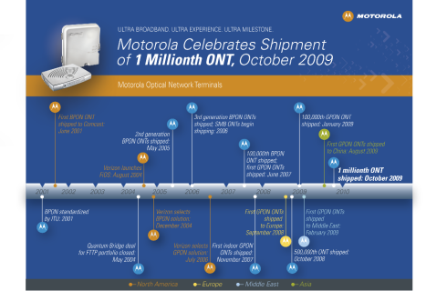 1 million ONT timeline Motorola fiber networks optical terminal