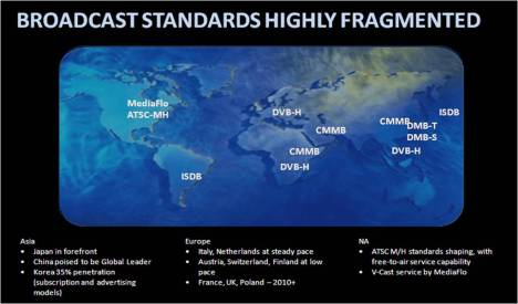 Global mobile broadcast standards Motorola graphic Set-Top Box 2009