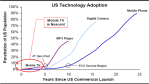US technology adoption Motorola mobile TV Telco TV